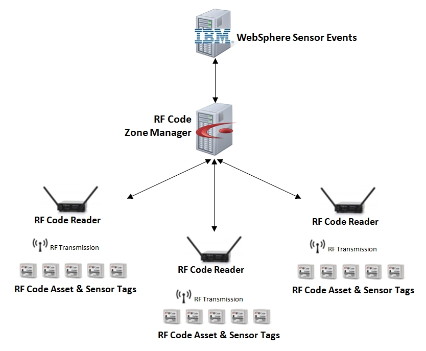barcode reader integration with java web application